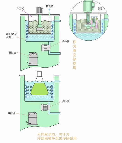低温循环真空泵DLSB-FZ用途